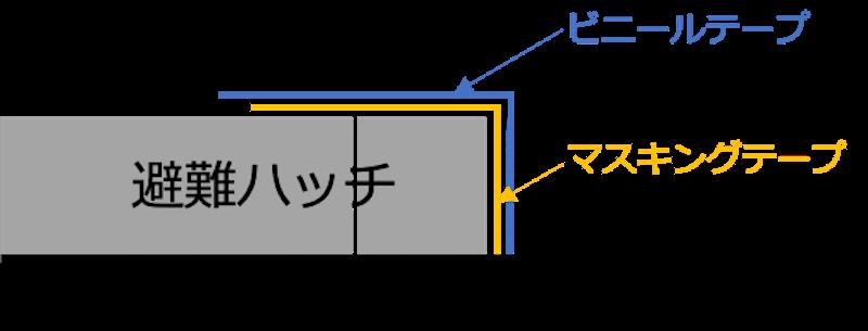 避難ハッチマスキング模式図